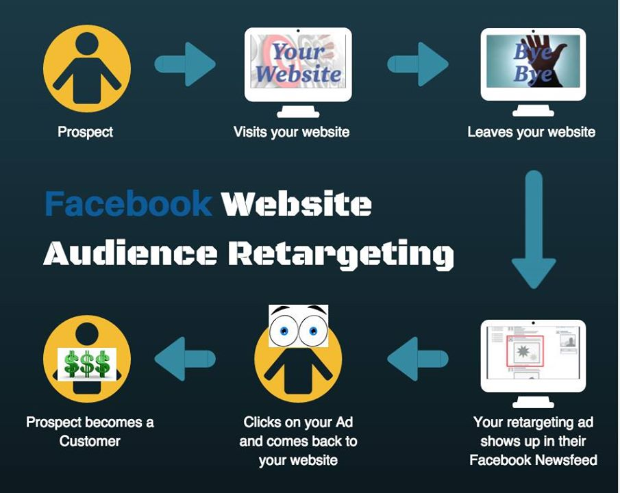 Fb Ads Retargeting