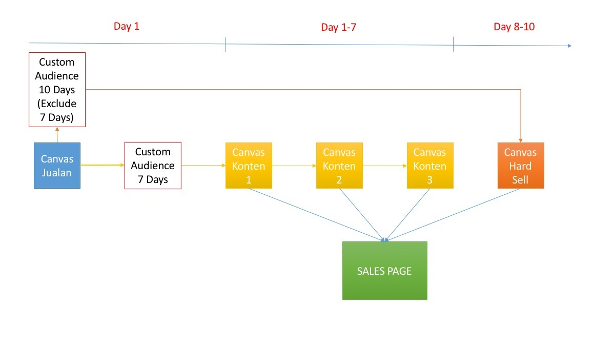 PCC Retargeting Funnel